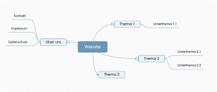 Website Struktur planen